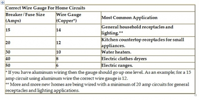 Home electrical wiring sizes free download wiring diagram to size a circuit breaker and wire sizes how to size a circuit breaker and wire sizes at electrical panel board sizes keyboard keysfo Images